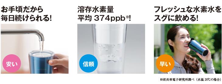 お手軽だから毎日続けられる!溶存水素量平均374ppb!フレッシュな水素水をスグに飲める!